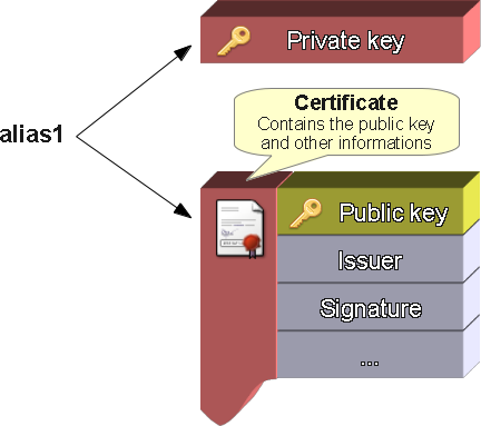 Fig. 1 - A typical Java keystore with signing material for an Android application